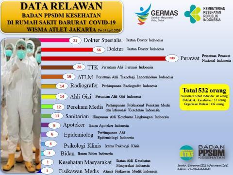 Data Relawan Badan PPSDM Kesehatan di Rumah Sakit Darurat Covid-19 Wisma Atlet Jakarta